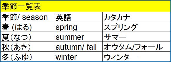季節一覧表