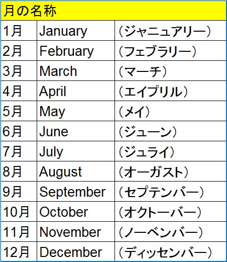 月の名称一覧表