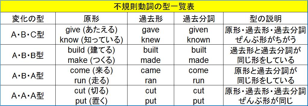 不規則動詞型一覧表