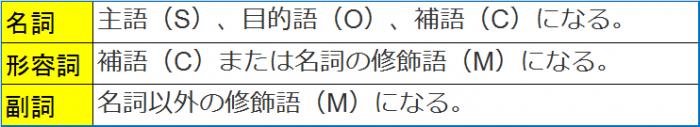 英語【動名詞】とは?主語・目的...