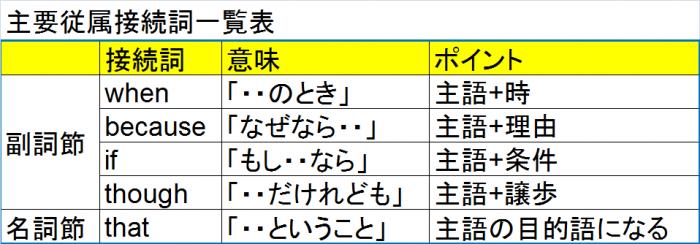 主要従属接続詞一覧表