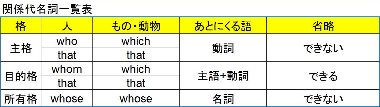 関係代名詞一覧表1
