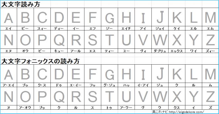 大文字読み方と発音