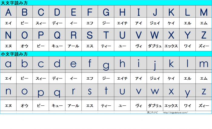 アルファベット一覧表大文字小文字読み方