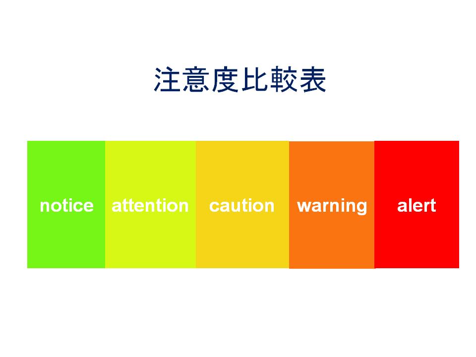 注意度比較表