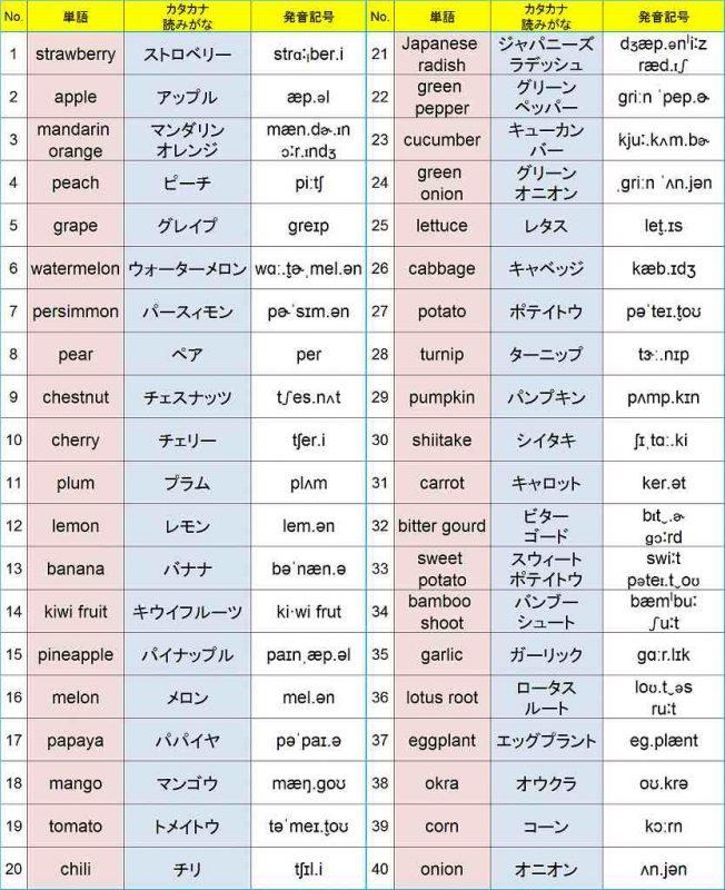 s-フルーツと野菜カタカナ読み仮名と発音記号1