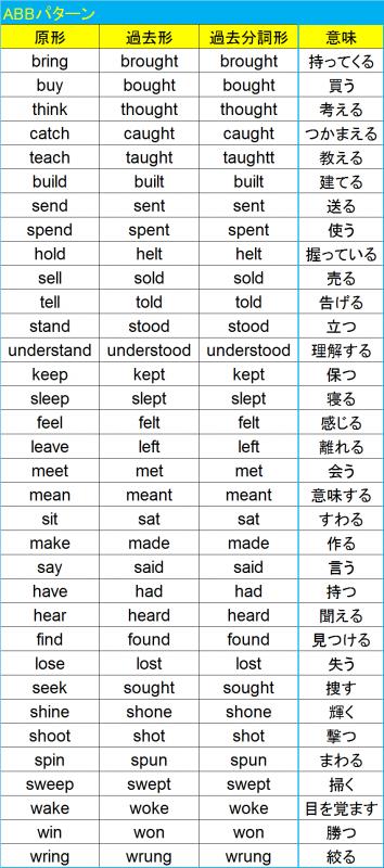 不規則変化動詞ABB1