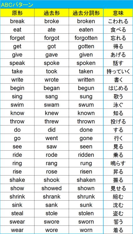 不規則変化動詞ABC1